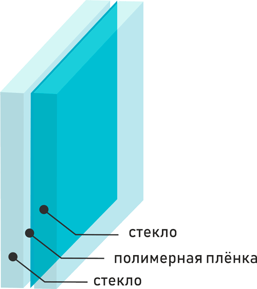 Триплекс стекло - Пленочная