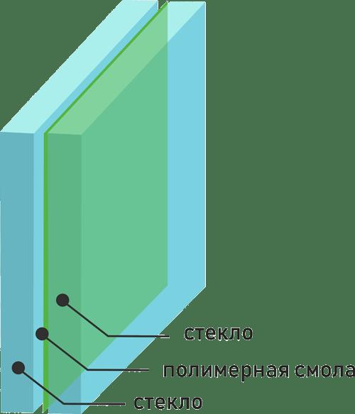 Триплекс стекло - Заливная